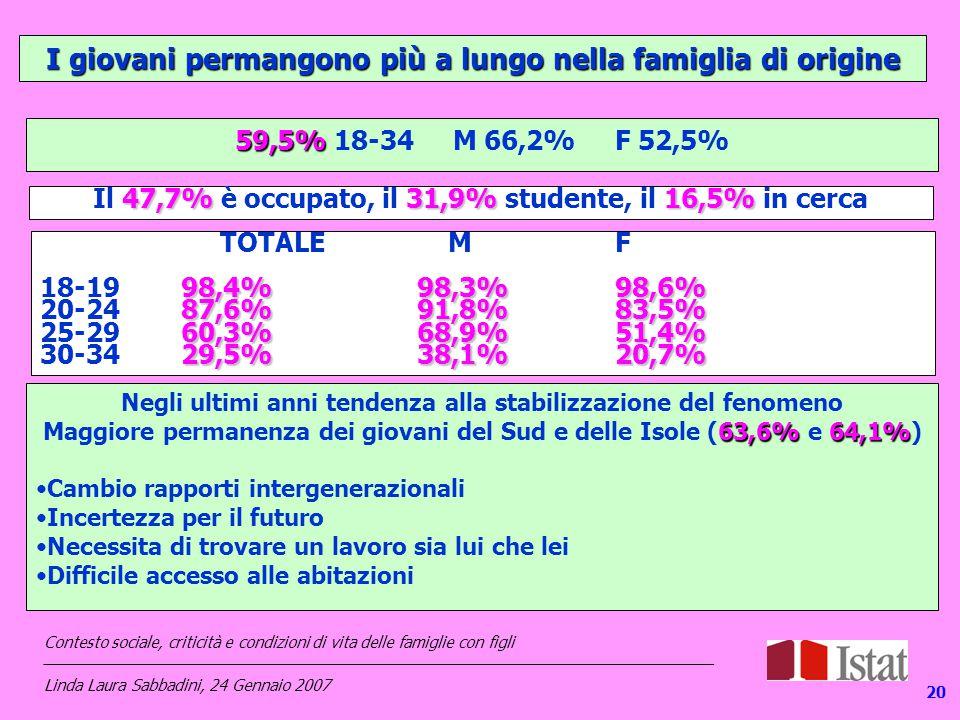 I giovani permangono più a lungo nella famiglia di origine 59,5% 59,5% 18-34 M 66,2% F 52,5% TOTALE MF 98,4%98,3%98,6% 18-1998,4%98,3%98,6% 87,6%91,8%83,5% 20-2487,6%91,8%83,5% 60,3%68,9%51,4% 25-2960,3%68,9%51,4% 29,5%38,1%20,7% 30-3429,5%38,1%20,7% 47,7%31,9%16,5% Il 47,7% è occupato, il 31,9% studente, il 16,5% in cerca Negli ultimi anni tendenza alla stabilizzazione del fenomeno 63,6%64,1% Maggiore permanenza dei giovani del Sud e delle Isole (63,6% e 64,1%) Cambio rapporti intergenerazionali Incertezza per il futuro Necessita di trovare un lavoro sia lui che lei Difficile accesso alle abitazioni 20 Contesto sociale, criticità e condizioni di vita delle famiglie con figli _____________________________________________________________________________ Linda Laura Sabbadini, 24 Gennaio 2007