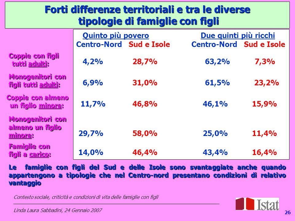 126 Forti differenze territoriali e tra le diverse tipologie di famiglie con figli tipologie di famiglie con figli Quinto più povero Due quinti più ricchi Centro-Nord Sud e Isole 4,2% 28,7% 63,2% 7,3% 6,9% 31,0% 61,5% 23,2% 11,7% 46,8% 46,1% 15,9% 29,7% 58,0% 25,0% 11,4% 14,0% 46,4% 43,4% 16,4% Coppie con figli tutti adulti: Coppie con almeno un figlio minore: Monogenitori con figli tutti adulti: Monogenitoricon almeno un figlio minore: Monogenitori con almeno un figlio minore: Le famiglie con figli del Sud e delle Isole sono svantaggiate anche quando appartengono a tipologie che nel Centro-nord presentano condizioni di relativo vantaggio Famiglie con figli a carico: Contesto sociale, criticità e condizioni di vita delle famiglie con figli _____________________________________________________________________________ Linda Laura Sabbadini, 24 Gennaio 2007 26