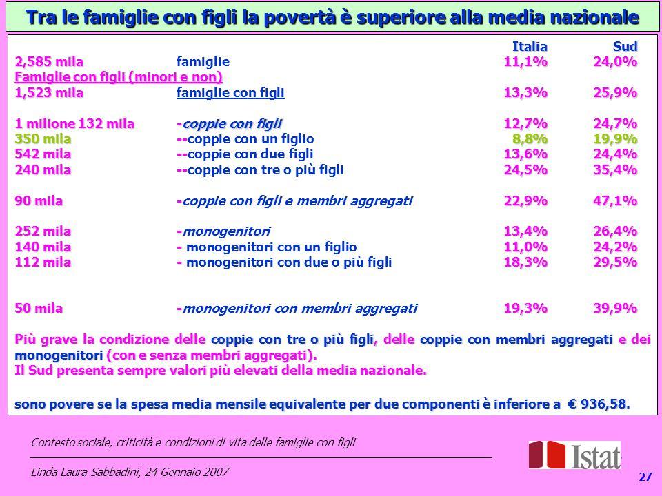 127 Tra le famiglie con figli la povertà è superiore alla media nazionale Italia Sud 2,585 mila11,1%24,0% 2,585 mila famiglie11,1%24,0% Famiglie con figli (minori e non) 1,523 mila13,3%25,9% 1,523 mila famiglie con figli 13,3%25,9% 1 milione 132 mila-coppie con figli 12,7% 24,7% 1 milione 132 mila -coppie con figli 12,7% 24,7% 350 mila -- 8,8%19,9% 350 mila --coppie con un figlio 8,8%19,9% 542 mila -- 13,6%24,4% 542 mila --coppie con due figli 13,6%24,4% 240 mila -- 24,5%35,4% 240 mila --coppie con tre o più figli 24,5%35,4% 90 mila-22,9%47,1% 90 mila-coppie con figli e membri aggregati22,9%47,1% 252 mila -13,4% 26,4% 252 mila -monogenitori 13,4% 26,4% 140 mila- 11,0%24,2% 140 mila- monogenitori con un figlio11,0%24,2% 112 mila- 18,3%29,5% 112 mila- monogenitori con due o più figli18,3%29,5% 50 mila-19,3%39,9% 50 mila-monogenitori con membri aggregati19,3%39,9% Più grave la condizione delle coppie con tre o più figli, delle coppie con membri aggregati e dei monogenitori (con e senza membri aggregati).