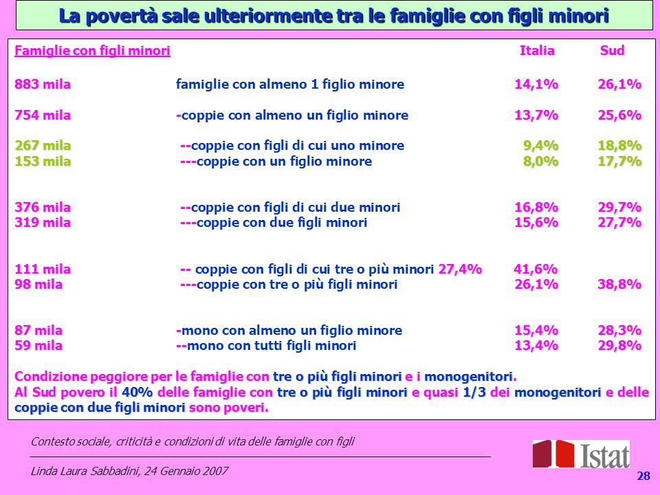 128 La povertà sale ulteriormente tra le famiglie con figli minori Famiglie con figli minori Italia Sud 883 mila14,1%26,1% 883 mila famiglie con almeno 1 figlio minore 14,1% 26,1% 754 mila-13,7%25,6% 754 mila -coppie con almeno un figlio minore 13,7%25,6% 267 mila--9,4%18,8% 267 mila --coppie con figli di cui uno minore 9,4%18,8% 153 mila---8,0%17,7% 153 mila ---coppie con un figlio minore 8,0%17,7% 376 mila--16,8%29,7% 376 mila --coppie con figli di cui due minori 16,8%29,7% 319 mila---15,6%27,7% 319 mila ---coppie con due figli minori 15,6%27,7% 111 mila-- 27,4%41,6% 111 mila -- coppie con figli di cui tre o più minori 27,4%41,6% 98 mila---26,1%38,8% 98 mila ---coppie con tre o più figli minori 26,1%38,8% 87 mila-15,4%28,3% 87 mila -mono con almeno un figlio minore15,4%28,3% 59 mila--13,4%29,8% 59 mila --mono con tutti figli minori13,4%29,8% Condizione peggiore per le famiglie con tre o più figli minori e i monogenitori.