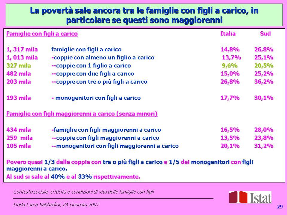 129 Famiglie con figli a caricoItalia Sud 1, 317 mila14,8%26,8% 1, 317 milafamiglie con figli a carico14,8%26,8% 1, 013 mila - 13,7%25,1% 1, 013 mila -coppie con almeno un figlio a carico 13,7%25,1% 327 mila-- 9,6%20,5% 327 mila--coppie con 1 figlio a carico 9,6%20,5% 482 mila -- 15,0%25,2% 482 mila --coppie con due figli a carico 15,0%25,2% 203 mila-- 26,8%36,2% 203 mila--coppie con tre o più figli a carico 26,8%36,2% 193 mila - 17,7%30,1% 193 mila - monogenitori con figli a carico 17,7%30,1% Famiglie con figli maggiorenni a carico (senza minori) 434 mila -16,5%28,0% 434 mila -famiglie con figli maggiorenni a carico 16,5%28,0% 259 mila -- 13,5%23,8% 259 mila --coppie con figli maggiorenni a carico 13,5%23,8% 105 mila -- 20,1%31,2% 105 mila --monogenitori con figli maggiorenni a carico 20,1%31,2% Povero quasi 1/3 delle coppie con tre o più figli a carico e 1/5 dei monogenitori con figli maggiorenni a carico.