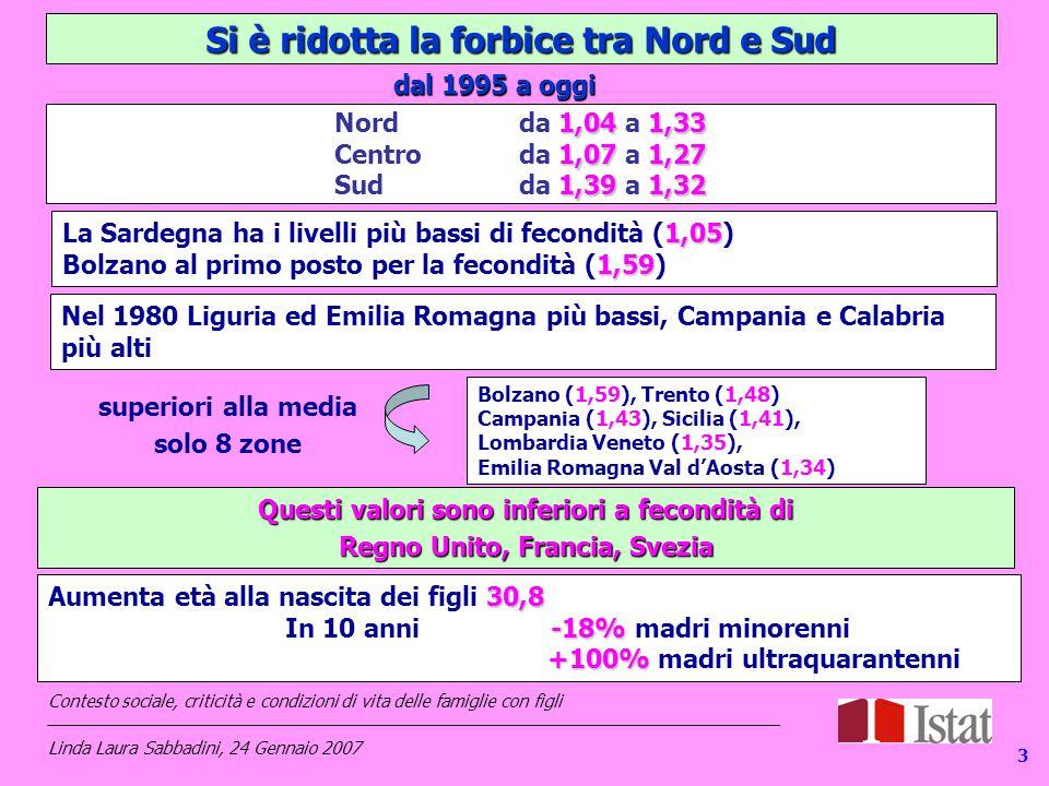 13 Si è ridotta la forbice tra Nord e Sud 1,05 La Sardegna ha i livelli più bassi di fecondità (1,05) 1,59 Bolzano al primo posto per la fecondità (1,59) 1,041,33 1,071,27 1,391,32 Nord da 1,04 a 1,33 Centro da 1,07 a 1,27 Sud da 1,39 a 1,32 Bolzano (1,59), Trento (1,48) Campania (1,43), Sicilia (1,41), Lombardia Veneto (1,35), Emilia Romagna Val d'Aosta (1,34) superiori alla media solo 8 zone dal 1995 a oggi Questi valori sono inferiori a fecondità di Regno Unito, Francia, Svezia 3 Nel 1980 Liguria ed Emilia Romagna più bassi, Campania e Calabria più alti 30,8 Aumenta età alla nascita dei figli 30,8 -18% In 10 anni -18% madri minorenni +100% +100% madri ultraquarantenni Contesto sociale, criticità e condizioni di vita delle famiglie con figli _____________________________________________________________________________ Linda Laura Sabbadini, 24 Gennaio 2007