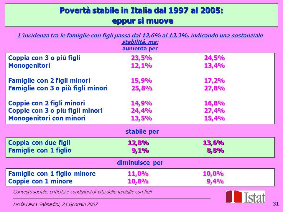 131 Povertà stabile in Italia dal 1997 al 2005: eppur si muove eppur si muove L'incidenza tra le famiglie con figli passa dal 12,6% al 13,3%, indicando una sostanziale stabilità, ma: aumenta per stabile per 23,5%24,5% Coppia con 3 o più figli23,5%24,5% 12,1%13,4% Monogenitori12,1%13,4% 15,9%17,2% Famiglie con 2 figli minori15,9%17,2% 25,8%27,8% Famiglie con 3 o più figli minori25,8% 27,8% 14,9%16,8% Coppie con 2 figli minori14,9%16,8% 24,4%27,4% Coppie con 3 o più figli minori24,4%27,4% 13,5%15,4% Monogenitori con minori13,5%15,4% 11,0%10,0% Famiglie con 1 figlio minore11,0%10,0% 10,8%9,4% Coppie con 1 minore10,8% 9,4% 12,8%13,6% Coppia con due figli12,8%13,6% 9,1%8,8% Famiglie con 1 figlio 9,1% 8,8% diminuisce per Contesto sociale, criticità e condizioni di vita delle famiglie con figli _____________________________________________________________________________ Linda Laura Sabbadini, 24 Gennaio 2007 31