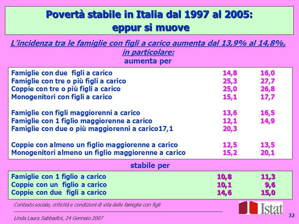 132 Povertà stabile in Italia dal 1997 al 2005: eppur si muove eppur si muove L'incidenza tra le famiglie con figli a carico aumenta dal 13,9% al 14,8%, in particolare: aumenta per stabile per 14,816,0 Famiglie con due figli a carico 14,816,0 25,327,7 Famiglie con tre o più figli a carico 25,327,7 25,026,8 Coppie con tre o più figli a carico 25,026,8 15,117,7 Monogenitori con figli a carico15,117,7 13,616,5 Famiglie con figli maggiorenni a carico13,616,5 12,114,9 Famiglie con 1 figlio maggiorenne a carico12,114,9 20,3 Famiglie con due o più maggiorenni a carico17,120,3 12,513,5 Coppie con almeno un figlio maggiorenne a carico12,513,5 15,220,1 Monogenitori almeno un figlio maggiorenne a carico 15,220,1 10,811,3 Famiglie con 1 figlio a carico10,811,3 10,19,6 Coppie con un figlio a carico10,19,6 14,615,0 Coppie con due figli a carico 14,615,0 Contesto sociale, criticità e condizioni di vita delle famiglie con figli _____________________________________________________________________________ Linda Laura Sabbadini, 24 Gennaio 2007 32