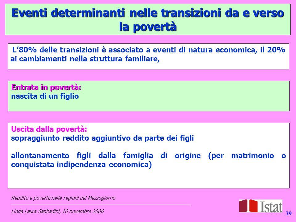 139 Eventi determinanti nelle transizioni da e verso la povertà Consumi, reddito, condizioni di vita nelle regioni del Mezzogiorno ___________________________________________________________________ Linda Laura Sabbadini, 16 novembre 2006 Reddito e povertà nelle regioni del Mezzogiorno ___________________________________________________________________ Linda Laura Sabbadini, 16 novembre 2006 L'80% delle transizioni è associato a eventi di natura economica, il 20% ai cambiamenti nella struttura familiare, Entrata in povertà: nascita di un figlio Uscita dalla povertà: sopraggiunto reddito aggiuntivo da parte dei figli allontanamento figli dalla famiglia di origine (per matrimonio o conquistata indipendenza economica) 39