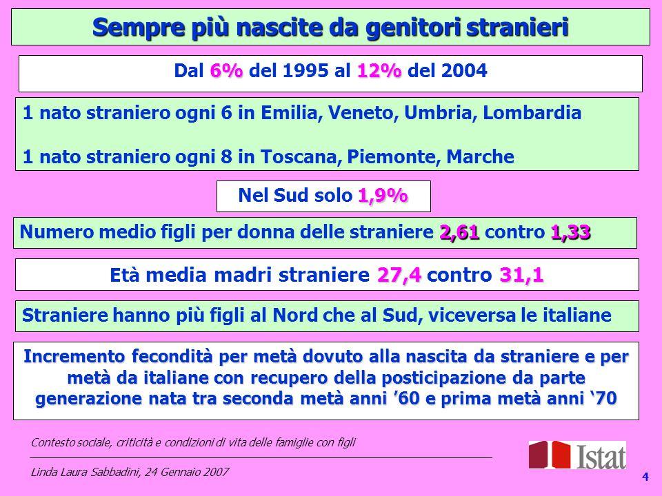 14 Sempre più nascite da genitori stranieri 6%12% Dal 6% del 1995 al 12% del 2004 1 nato straniero ogni 6 in Emilia, Veneto, Umbria, Lombardia 1 nato straniero ogni 8 in Toscana, Piemonte, Marche 1,9% Nel Sud solo 1,9% 2,611,33 Numero medio figli per donna delle straniere 2,61 contro 1,33 27,431,1 Età media madri straniere 27,4 contro 31,1 Straniere hanno più figli al Nord che al Sud, viceversa le italiane 4 Incremento fecondità per metà dovuto alla nascita da straniere e per metà da italiane con recupero della posticipazione da parte generazione nata tra seconda metà anni '60 e prima metà anni '70 Contesto sociale, criticità e condizioni di vita delle famiglie con figli _____________________________________________________________________________ Linda Laura Sabbadini, 24 Gennaio 2007