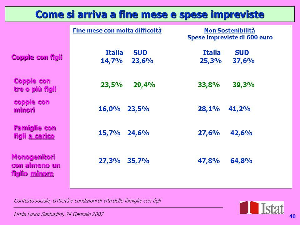 140 Come si arriva a fine mese e spese impreviste Fine mese con molta difficoltà Non Sostenibilità Spese impreviste di 600 euro Italia SUD Italia SUD 14,7% 23,6% 25,3% 37,6% 23,5% 29,4% 33,8% 39,3% 16,0% 23,5% 28,1% 41,2% 15,7% 24,6% 27,6% 42,6% 27,3% 35,7% 47,8% 64,8% Coppie con figli coppie con minori Coppie con tre o più figli Monogenitori con almeno un figlio minore Famiglie con figli a carico Contesto sociale, criticità e condizioni di vita delle famiglie con figli _____________________________________________________________________________ Linda Laura Sabbadini, 24 Gennaio 2007 40