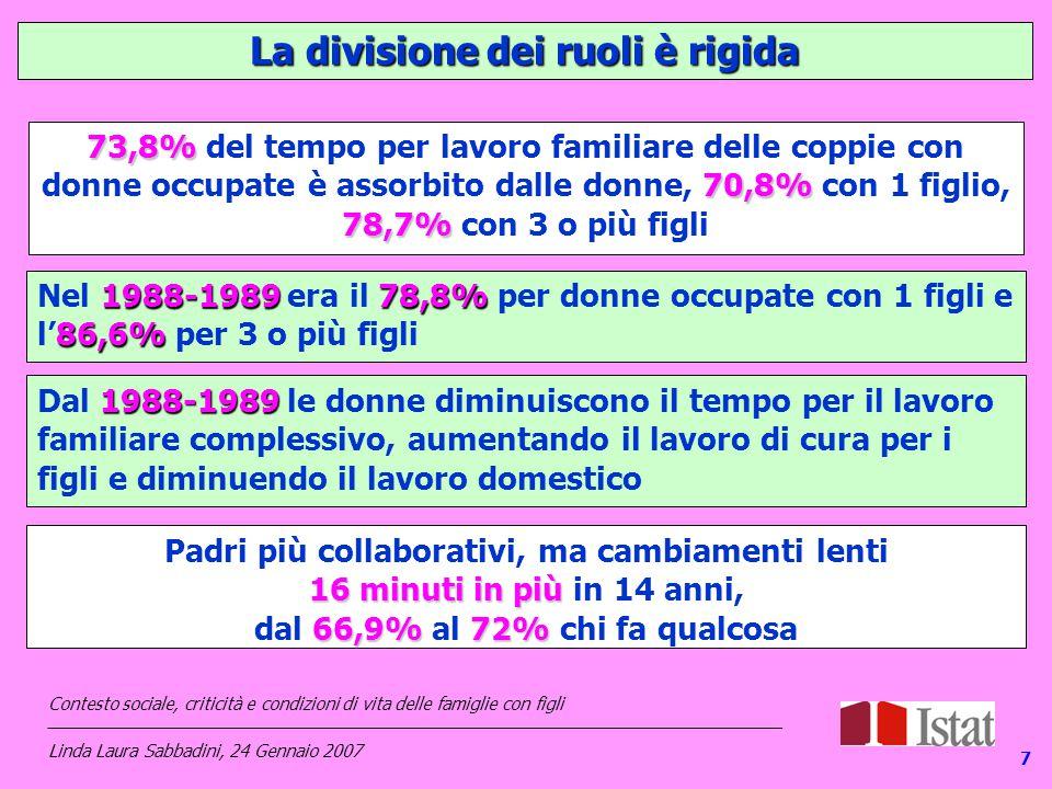 La divisione dei ruoli è rigida 73,8% 70,8% 78,7% 73,8% del tempo per lavoro familiare delle coppie con donne occupate è assorbito dalle donne, 70,8% con 1 figlio, 78,7% con 3 o più figli 1988-198978,8% 86,6% Nel 1988-1989 era il 78,8% per donne occupate con 1 figli e l'86,6% per 3 o più figli 1988-1989 Dal 1988-1989 le donne diminuiscono il tempo per il lavoro familiare complessivo, aumentando il lavoro di cura per i figli e diminuendo il lavoro domestico Padri più collaborativi, ma cambiamenti lenti 16 minuti in più 16 minuti in più in 14 anni, 66,9%72% dal 66,9% al 72% chi fa qualcosa 7 Contesto sociale, criticità e condizioni di vita delle famiglie con figli _____________________________________________________________________________ Linda Laura Sabbadini, 24 Gennaio 2007