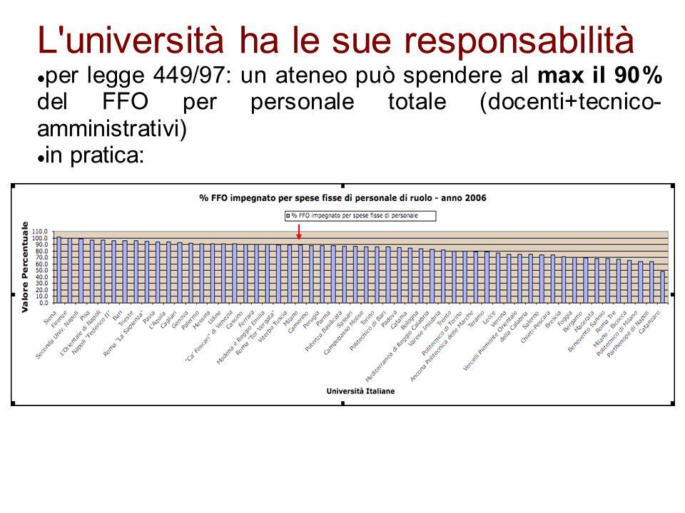 L università ha le sue responsabilità per legge 449/97: un ateneo può spendere al max il 90% del FFO per personale totale (docenti+tecnico- amministrativi) in pratica: