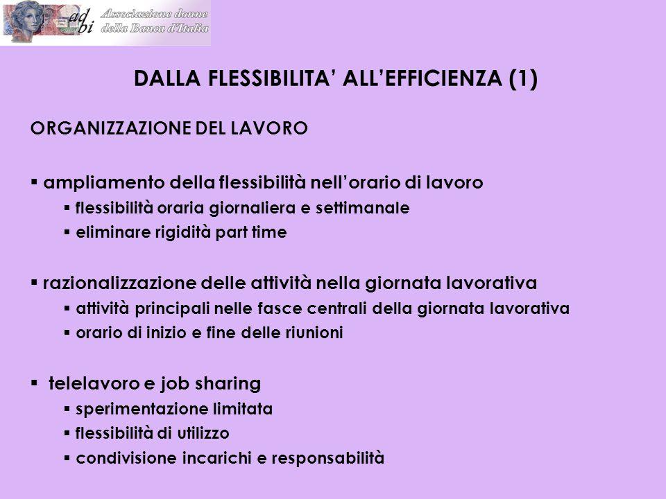 ORGANIZZAZIONE DEL LAVORO  ampliamento della flessibilità nell'orario di lavoro  flessibilità oraria giornaliera e settimanale  eliminare rigidità