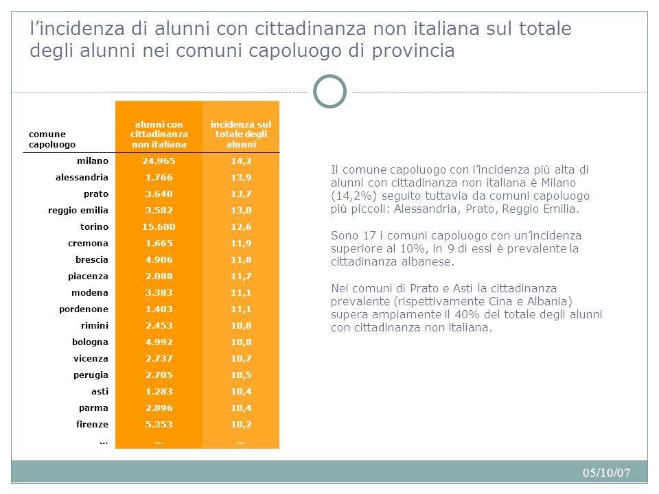 05/10/07 l'incidenza di alunni con cittadinanza non italiana sul totale degli alunni nei comuni capoluogo di provincia 10,25.353firenze ……… 10,42.896parma 10,41.283asti 10,52.705perugia 10,72.737vicenza 10,84.992bologna 10,82.453rimini 11,11.403pordenone 11,13.383modena 11,72.088piacenza 11,84.906brescia 11,91.665cremona 12,615.680torino 13,03.582reggio emilia 13,73.640prato 13,91.766alessandria 14,224.965milano incidenza sul totale degli alunni alunni con cittadinanza non italiana comune capoluogo Il comune capoluogo con l'incidenza più alta di alunni con cittadinanza non italiana è Milano (14,2%) seguito tuttavia da comuni capoluogo più piccoli: Alessandria, Prato, Reggio Emilia.