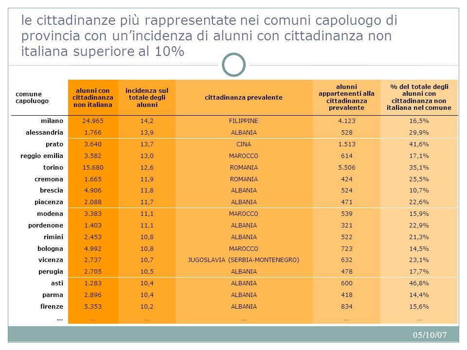 05/10/07 le cittadinanze più rappresentate nei comuni capoluogo di provincia con un'incidenza di alunni con cittadinanza non italiana superiore al 10%