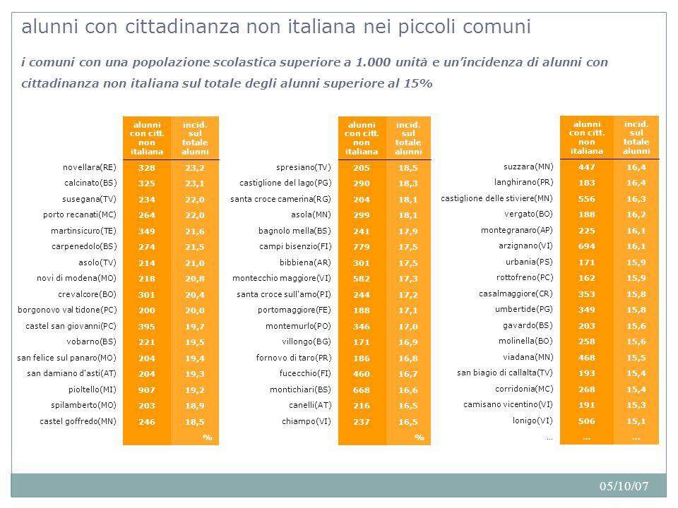 05/10/07 alunni con cittadinanza non italiana nei piccoli comuni i comuni con una popolazione scolastica superiore a 1.000 unità e un'incidenza di alunni con cittadinanza non italiana sul totale degli alunni superiore al 15% % 18,5246castel goffredo(MN)  18,9203spilamberto(MO)  19,2907pioltello(MI)  19,3204san damiano d asti(AT)  19,4204san felice sul panaro(MO)  19,5221vobarno(BS)  19,7395castel san giovanni(PC)  20,0200borgonovo val tidone(PC)  20,4301crevalcore(BO)  20,8218novi di modena(MO)  21,0214asolo(TV)  21,5274carpenedolo(BS)  21,6349martinsicuro(TE)  22,0264porto recanati(MC)  22,0234susegana(TV)  23,1325calcinato(BS)  23,2328novellara(RE)  incid.