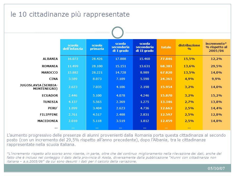 05/10/07 le 10 cittadinanze più rappresentate L'aumento progressivo delle presenze di alunni provenienti dalla Romania porta questa cittadinanza al secondo posto (con un incremento del 29,5% rispetto all'anno precedente), dopo l'Albania, tra le cittadinanze rappresentate nella scuola italiana.