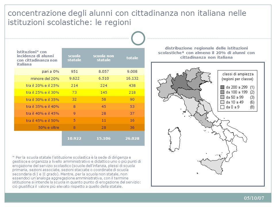 05/10/07 concentrazione degli alunni con cittadinanza non italiana nelle istituzioni scolastiche: le regioni 26.02815.10610.922 36288 50% e oltre 16115 tra il 45% e il 50% 37289 tra il 40% e il 45% 53458 tra il 35% e il 40% 905832 tra il 30% e il 35% 21814573 tra il 25% e il 30% 438224214 tra il 20% e il 25% 16.1326.5109.622 minore del 20% 9.0088.057951 pari a 0% totale scuola non statale scuola statale istituzioni* con incidenza di alunni con cittadinanza non italiana distribuzione regionale delle istituzioni scolastiche* con almeno il 20% di alunni con cittadinanza non italiana * Per la scuola statale l'istituzione scolastica è la sede di dirigenza e gestisce e organizza a livello amministrativo e didattico uno o più punti di erogazione del servizio scolastico (scuole dell'infanzia, plessi di scuola primaria, sezioni associate, sezioni staccate o coordinate di scuola secondaria di I e II grado).