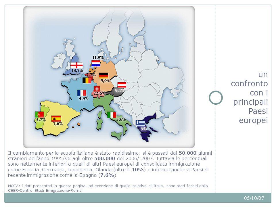 05/10/07 un confronto con i principali Paesi europei Il cambiamento per la scuola italiana è stato rapidissimo: si è passati dai 50.000 alunni stranieri dell'anno 1995/96 agli oltre 500.000 del 2006/ 2007.