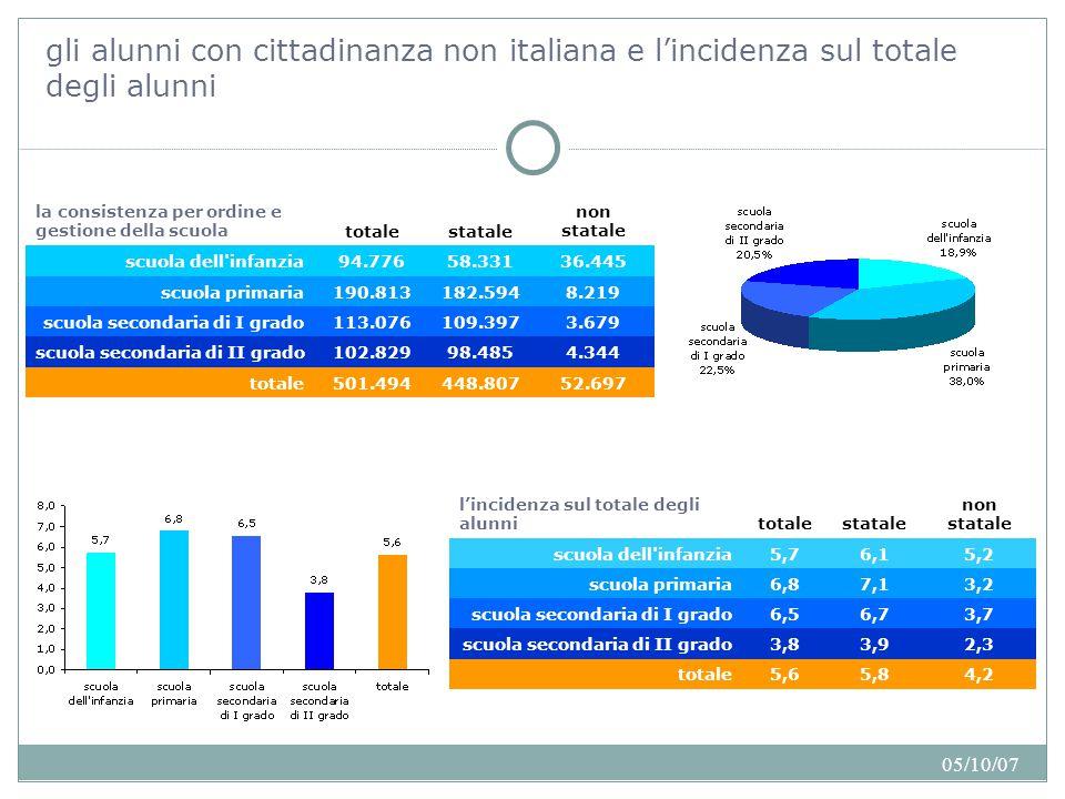 05/10/07 gli alunni con cittadinanza non italiana e l'incidenza sul totale degli alunni Quanti sono: l'anno scolastico 2006/2007 Sono poco più di 500.000 gli alunni con cittadinanza non italiana nell'anno scolastico 2006/2007, l'incidenza è del 5,6% sul totale della popolazione scolastica complessiva.