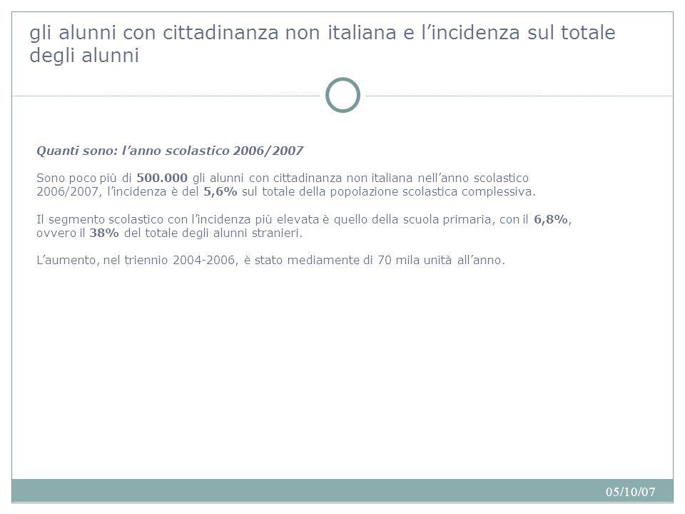 05/10/07 alunni con cittadinanza non italiana distribuzione % incidenza licei classici3.5963,5%1,2 licei scientifici10.2129,9%1,7 ex istituti e scuole magistrali5.3005,2%2,4 istituti professionali41.89340,7%7,5 istituti tecnici38.49837,4%4,1 istituti d arte e licei artistici2.9362,9%2,9 licei linguistici3940,4%2,3 totale scuola secondaria di II grado102.829100,0%3,8 alunni con cittadinanza non italiana nella scuola secondaria di II grado I dati a disposizione ci segnalano una crescita significativa di studenti stranieri nella scuola secondaria superiore: poco meno di 103.000 nell'anno scolastico 2006/2007, quasi l'80% dei quali iscritti negli istituti tecnici (37,4% ) e professionali(40,7%).