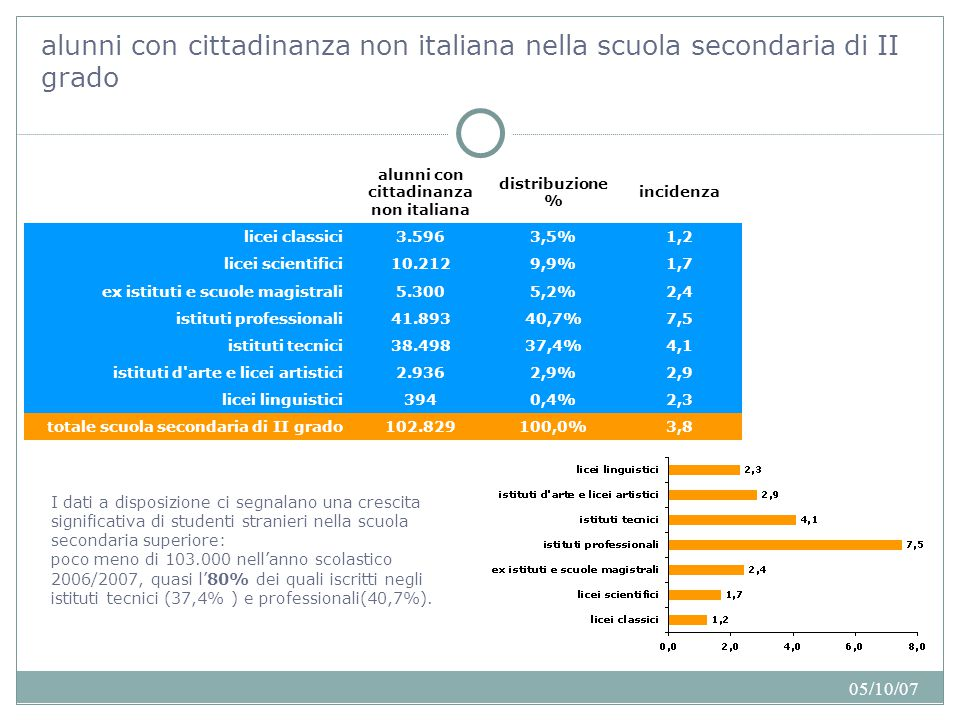 05/10/07 presenza regionale degli alunni con cittadinanza non italiana Il divario tra nord e sud d'Italia La fotografia che emerge da questa nuova indagine è tuttavia molto disomogenea e differenziata sul territorio nazionale: la presenza di alunni stranieri raggiunge la percentuale del 10,7% in Emilia Romagna, del 10,1 in Umbria, del 9,2 in Lombardia, ma è solo di poco più dell'1% in grandi regioni come Campania (1%) Puglia (1,3%) e Sicilia (1,3%).