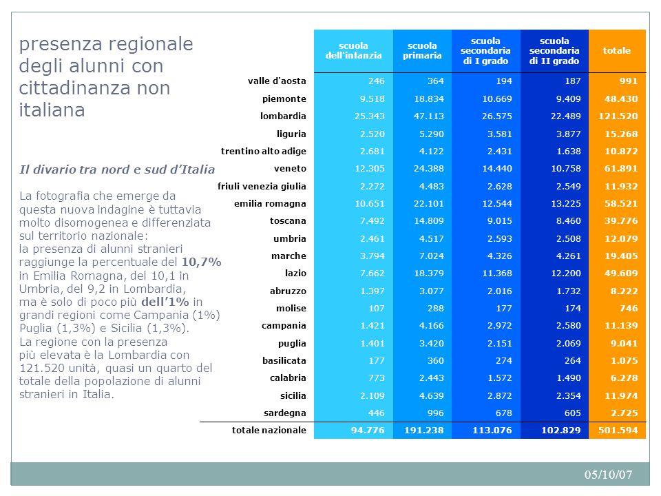 05/10/07 incidenza regionale degli alunni con cittadinanza non italiana sul totale degli alunni