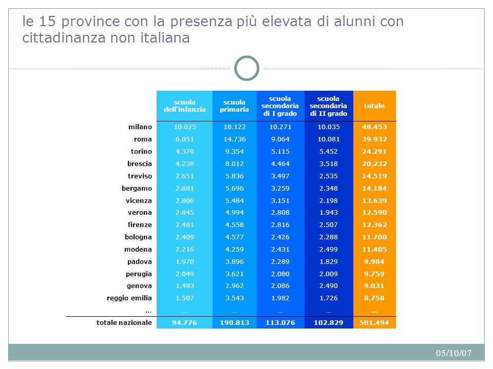 05/10/07 le province con un'incidenza di alunni con cittadinanza non italiana sul totale degli alunni superiore al 10% Sono 18 le province che superano la percentuale del 10% di presenze di alunni stranieri.