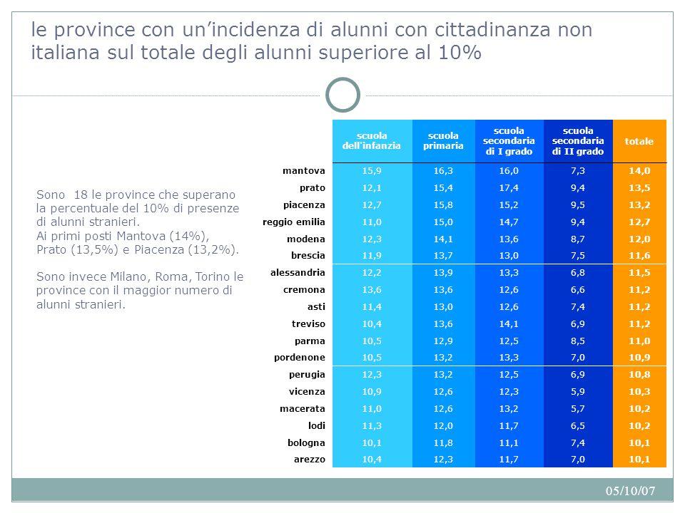 05/10/07 Concentrazione delle presenze e varietà delle cittadinanze Sul totale delle istituzioni scolastiche con almeno il 20% di alunni stranieri ve ne sono 58 nelle quali sono presenti soltanto 1 o 2 cittadinanze.