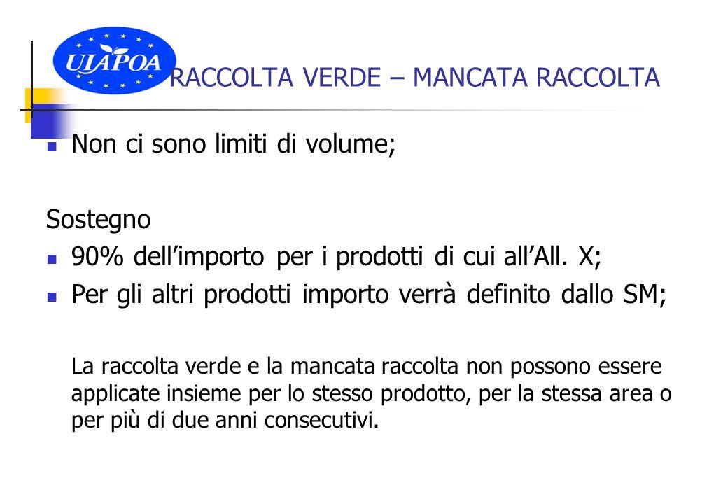Non ci sono limiti di volume; Sostegno 90% dell'importo per i prodotti di cui all'All.