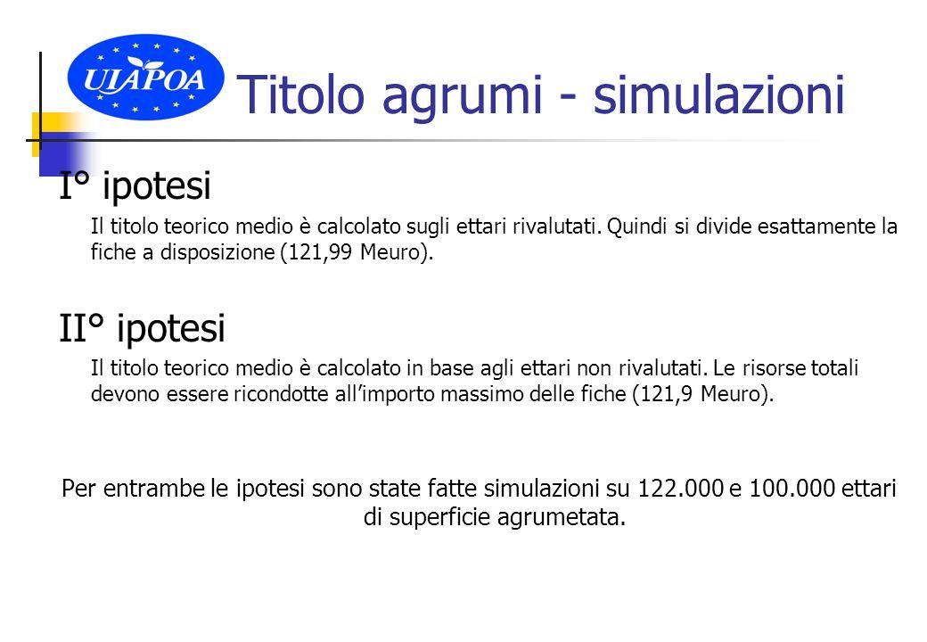 Titolo agrumi - simulazioni I° ipotesi Il titolo teorico medio è calcolato sugli ettari rivalutati.