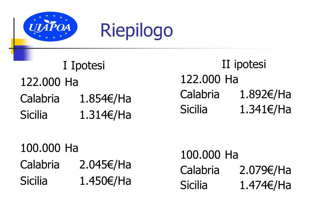 Riepilogo I Ipotesi 122.000 Ha Calabria1.854€/Ha Sicilia1.314€/Ha 100.000 Ha Calabria2.045€/Ha Sicilia1.450€/Ha II ipotesi 122.000 Ha Calabria1.892€/Ha Sicilia1.341€/Ha 100.000 Ha Calabria2.079€/Ha Sicilia1.474€/Ha