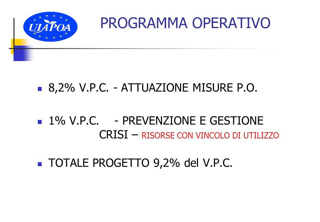PROGRAMMA OPERATIVO 8,2% V.P.C. - ATTUAZIONE MISURE P.O.