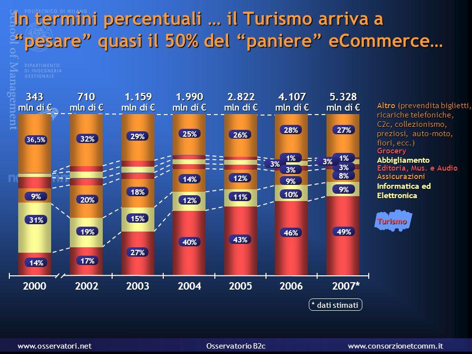 www.osservatori.netOsservatorio B2cwww.consorzionetcomm.it In termini percentuali … il Turismo arriva a pesare quasi il 50% del paniere eCommerce… Editoria, Mus.