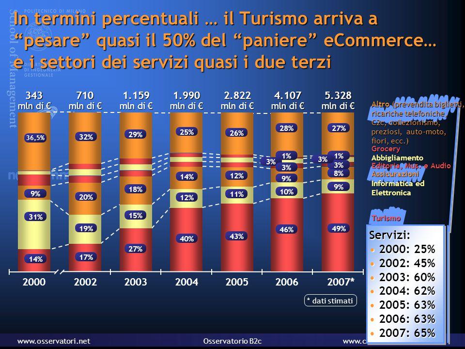www.osservatori.netOsservatorio B2cwww.consorzionetcomm.it In termini percentuali … il Turismo arriva a pesare quasi il 50% del paniere eCommerce… e i settori dei servizi quasi i due terzi Servizi: 2000: 25% 2000: 25% 2002: 45% 2002: 45% 2003: 60% 2003: 60% 2004: 62% 2004: 62% 2005: 63% 2005: 63% 2006: 63% 2006: 63% 2007: 65% 2007: 65%Servizi: 2000: 25% 2000: 25% 2002: 45% 2002: 45% 2003: 60% 2003: 60% 2004: 62% 2004: 62% 2005: 63% 2005: 63% 2006: 63% 2006: 63% 2007: 65% 2007: 65%1.990 mln di € 40% 12% 14% 25% 2004343 mln di € 14% 31% 9% 36,5% 2000710 mln di € 17% 19% 20% 32% 20021.159 mln di € 27% 15% 18% 29% 20032.822 mln di € 43% 11% 12% 26% 20054.107 mln di € 2006 46% 10% 9% 28% 1% 3% * dati stimati5.328 mln di € 2007* 27% 49% 9% 1% 8% 3% Editoria, Mus.