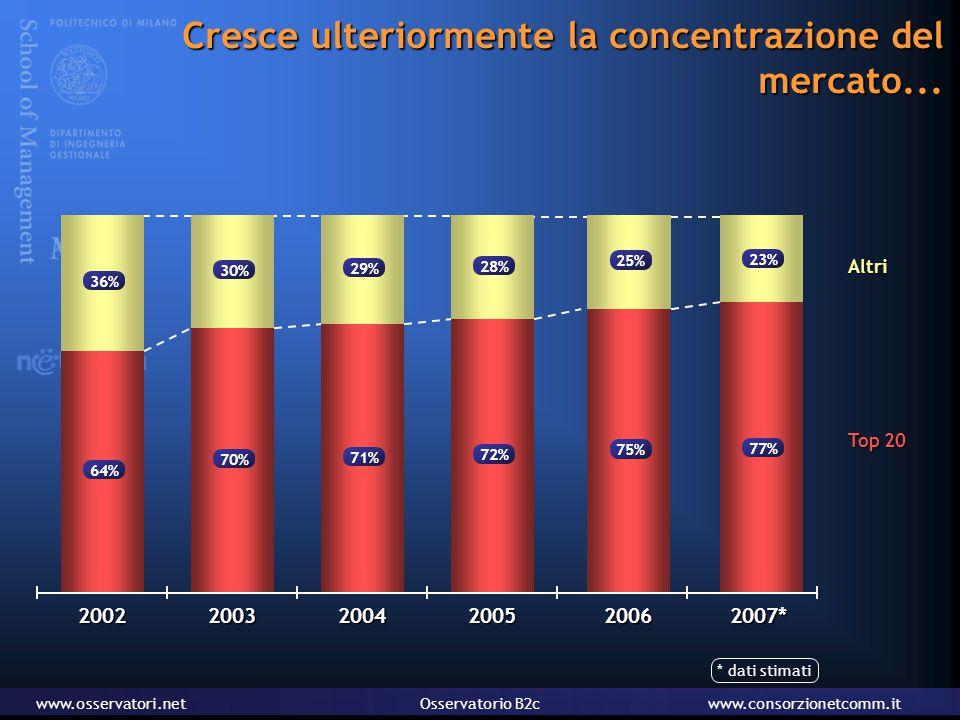 www.osservatori.netOsservatorio B2cwww.consorzionetcomm.it Cresce ulteriormente la concentrazione del mercato...