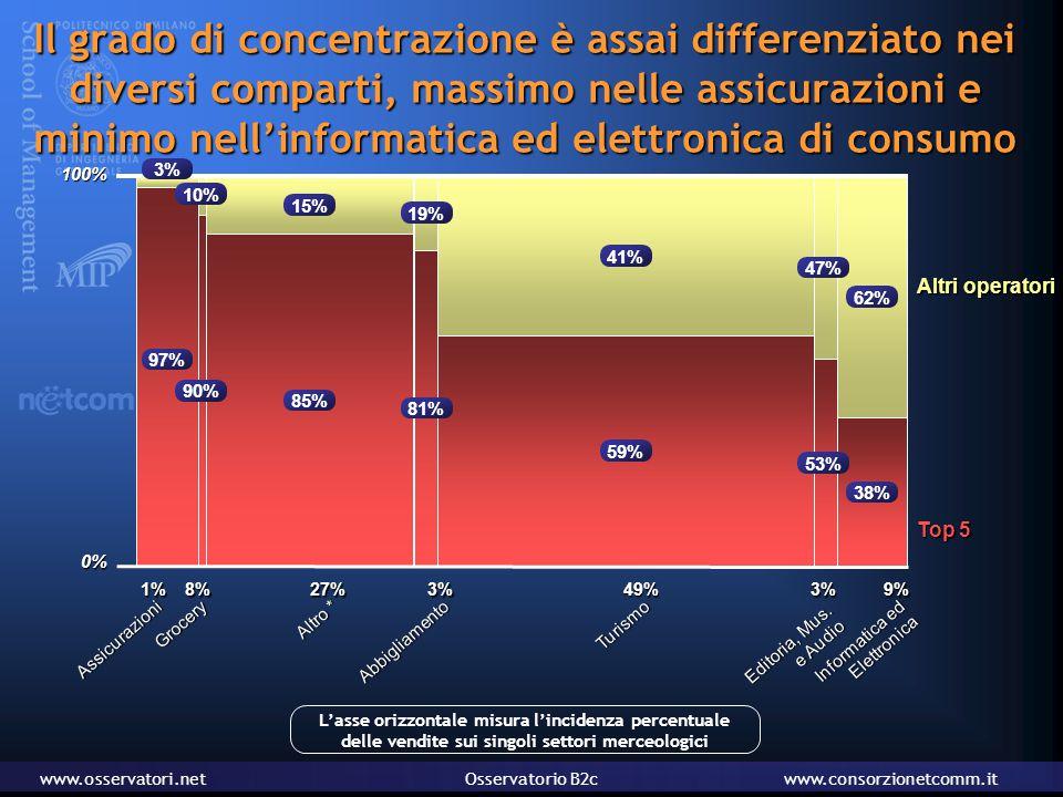 www.osservatori.netOsservatorio B2cwww.consorzionetcomm.it Il grado di concentrazione è assai differenziato nei diversi comparti, massimo nelle assicurazioni e minimo nell'informatica ed elettronica di consumo Assicurazioni 1% Top 5 Altri operatori 100% 0% 3% Abbigliamento 27% Altro * 49% Turismo 9% Informatica ed ElettronicaGrocery 8%3% Editoria, Mus.