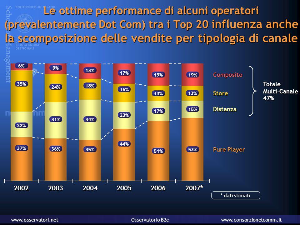 www.osservatori.netOsservatorio B2cwww.consorzionetcomm.it Le ottime performance di alcuni operatori (prevalentemente Dot Com) tra i Top 20 influenza anche la scomposizione delle vendite per tipologia di canale Distanza Store Composito Pure Player TotaleMulti-Canale47% 37% 22% 35% 6%2002 36% 31% 24% 9% 2003 44% 23% 16% 17% 2005 35% 34% 18% 13% 20042006 51% 17% 13% 19% 53% 15% 13% 19% 2007* * dati stimati