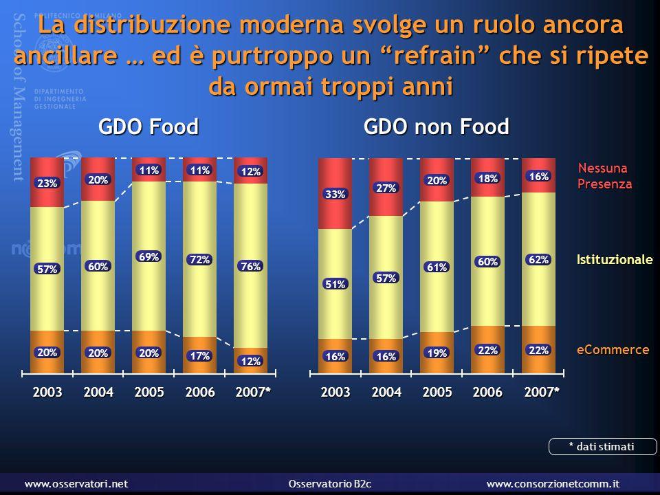 www.osservatori.netOsservatorio B2cwww.consorzionetcomm.it La distribuzione moderna svolge un ruolo ancora ancillare … ed è purtroppo un refrain che si ripete da ormai troppi anni GDO non Food eCommerce Istituzionale Nessuna Presenza Presenza 57% 16% 27% 61% 19% 20% 60% 22% 18% 51% 16% 33% 62% 22% 16% 20032004200520062007* GDO Food 200320042005 60% 20% 69% 20% 11% 72% 17% 11% 57% 20% 23% 76% 12% 20062007* * dati stimati