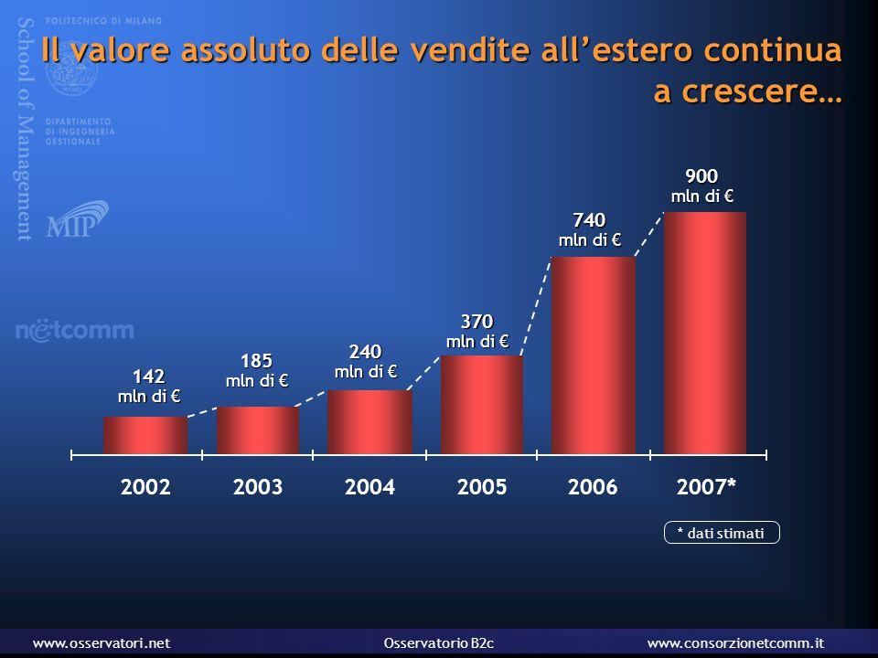 www.osservatori.netOsservatorio B2cwww.consorzionetcomm.it Il valore assoluto delle vendite all'estero continua a crescere… 2002142 mln di € 2003185 mln di € 2004240 mln di € 2005370 mln di € 2006740 mln di € 2007*900 mln di € * dati stimati