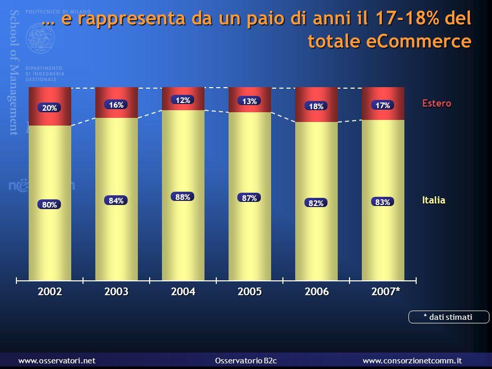 www.osservatori.netOsservatorio B2cwww.consorzionetcomm.it … e rappresenta da un paio di anni il 17-18% del totale eCommerce Italia Estero 20% 80% 2002 16% 84% 2003 87% 13% 2005 88% 12% 2004 17% 83% 2007* 18% 82% 2006 * dati stimati