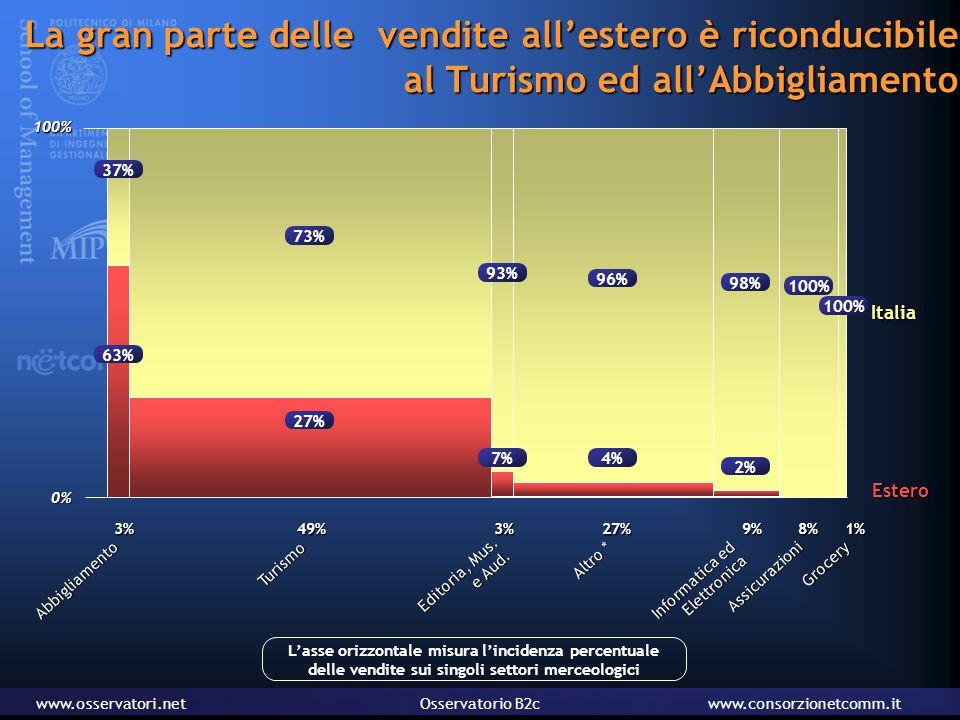 www.osservatori.netOsservatorio B2cwww.consorzionetcomm.it La gran parte delle vendite all'estero è riconducibile al Turismo ed all'Abbigliamento 3% Abbigliamento 27% Altro * 3% Editoria, Mus.