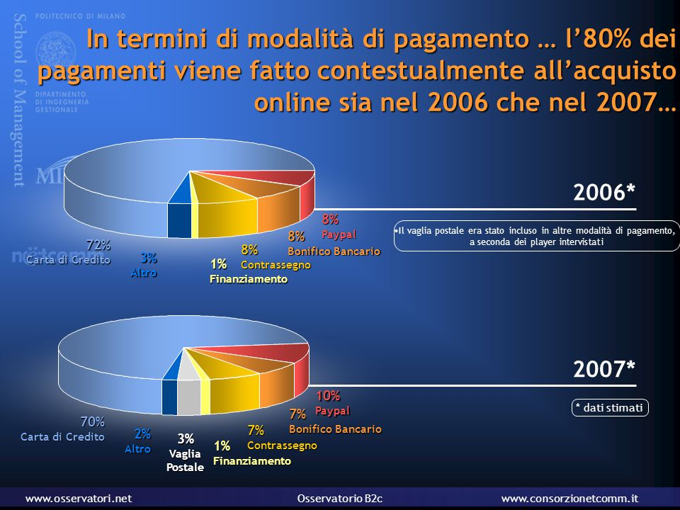 www.osservatori.netOsservatorio B2cwww.consorzionetcomm.it In termini di modalità di pagamento … l'80% dei pagamenti viene fatto contestualmente all'acquisto online sia nel 2006 che nel 2007… 2007* 7%Contrassegno 3%VagliaPostale 7% Bonifico Bancario 10%Paypal 1%Finanziamento 70% Carta di Credito 2%Altro 2006* 72% Carta di Credito 3%Altro 8%Paypal 8%Contrassegno 1%Finanziamento 8% Bonifico Bancario Il vaglia postale era stato incluso in altre modalità di pagamento, a seconda dei player intervistati * dati stimati