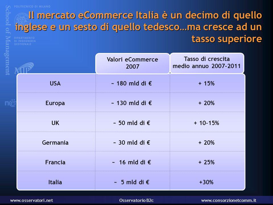 www.osservatori.netOsservatorio B2cwww.consorzionetcomm.it Il mercato eCommerce Italia è un decimo di quello inglese e un sesto di quello tedesco…ma cresce ad un tasso superiore Valori eCommerce 2007 Tasso di crescita medio annuo 2007-2011 USA Europa UK Germania Francia Italia ~ 180 mld di € ~ 130 mld di € ~ 50 mld di € ~ 30 mld di € ~ 16 mld di € ~ 5 mld di € + 15% + 20% + 10-15% + 20% + 25% +30%