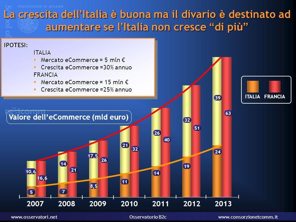 www.osservatori.netOsservatorio B2cwww.consorzionetcomm.it La crescita dell ' Italia è buona ma il divario è destinato ad aumentare se l ' Italia non cresce di pi ù ITALIAFRANCIA IPOTESI:ITALIA  Mercato eCommerce = 5 mln €  Crescita eCommerce =30% annuo FRANCIA  Mercato eCommerce = 15 mln €  Crescita eCommerce =25% annuo IPOTESI:ITALIA  Mercato eCommerce = 5 mln €  Crescita eCommerce =30% annuo FRANCIA  Mercato eCommerce = 15 mln €  Crescita eCommerce =25% annuo 2007 5 16,6 200920102011201220132008 11 32 14 40 19 51 24 63 8,5 26 7 21 10,6 21 26 32 39 14 17,5 Valore dell'eCommerce (mld euro)