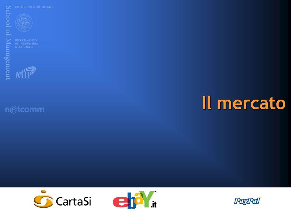 www.osservatori.netOsservatorio B2cwww.consorzionetcomm.it Il valore dell'eCommerce B2c in Italia …  vendite di prodotti e servizi (o valore complessivo dei beni transati, quando l'operatore svolge un ruolo di intermediazione)  effettuate via Internet  esclusivamente dai siti italiani  verso i consumatori finali (sia italiani che stranieri)  vendite di prodotti e servizi (o valore complessivo dei beni transati, quando l'operatore svolge un ruolo di intermediazione)  effettuate via Internet  esclusivamente dai siti italiani  verso i consumatori finali (sia italiani che stranieri) +44% tasso medio annuo +63% +72% +42% 711 mln di € 2002 1.159 mln di € 2003 1.990 mln di € 2004 2.822 mln di € 2005 343 2000