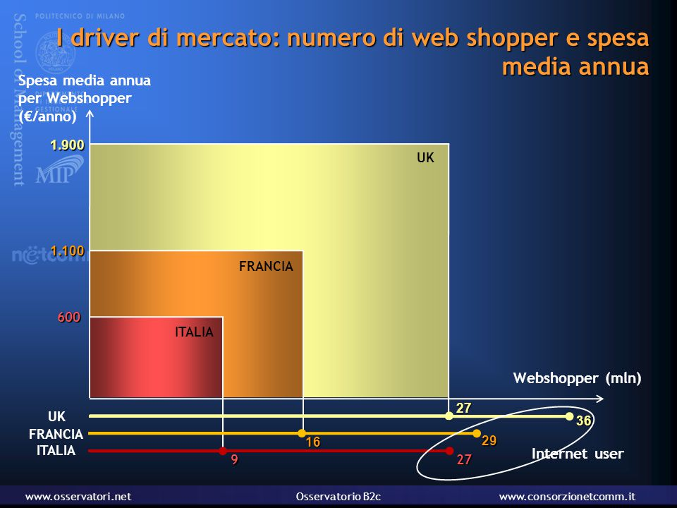 www.osservatori.netOsservatorio B2cwww.consorzionetcomm.it UK1.900 FRANCIA1.100 I driver di mercato: numero di web shopper e spesa media annua Spesa media annua per Webshopper (€/anno) Webshopper (mln) Internet user ITALIA60027 16 29 27 36 9 FRANCIA UK