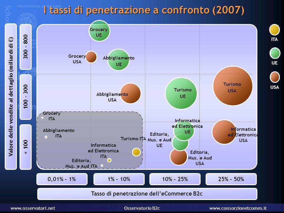 www.osservatori.netOsservatorio B2cwww.consorzionetcomm.it I tassi di penetrazione a confronto (2007) Informatica ed Elettronica USA Editoria, Mus.