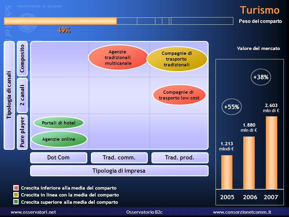 www.osservatori.netOsservatorio B2cwww.consorzionetcomm.it Turismo Tipologia di canali Pure player 2 canali Composito Tipologia di impresa Dot ComTrad.