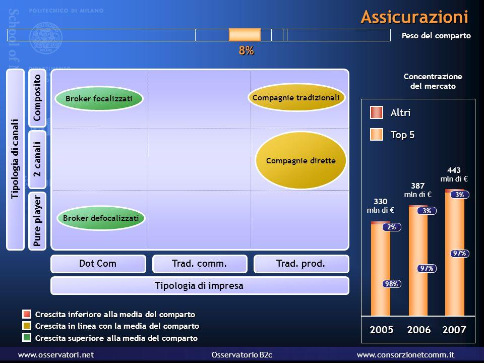 www.osservatori.netOsservatorio B2cwww.consorzionetcomm.it 20062007 387 mln di € 443 mln di € Peso del comparto Top 5 Altri Concentrazione del mercato 3% 97% 2 Assicurazioni Tipologia di canali Pure player 2 canali Composito Tipologia di impresa Dot ComTrad.