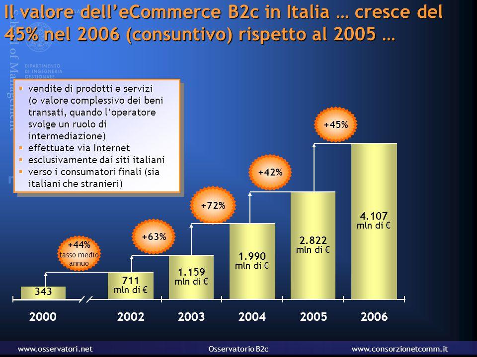 www.osservatori.netOsservatorio B2cwww.consorzionetcomm.it Il valore dell'eCommerce B2c in Italia … cresce del 45% nel 2006 (consuntivo) rispetto al 2005 …  vendite di prodotti e servizi (o valore complessivo dei beni transati, quando l'operatore svolge un ruolo di intermediazione)  effettuate via Internet  esclusivamente dai siti italiani  verso i consumatori finali (sia italiani che stranieri)  vendite di prodotti e servizi (o valore complessivo dei beni transati, quando l'operatore svolge un ruolo di intermediazione)  effettuate via Internet  esclusivamente dai siti italiani  verso i consumatori finali (sia italiani che stranieri) +44% tasso medio annuo +63% +72% +42% 711 mln di € 2002 1.159 mln di € 2003 1.990 mln di € 2004 2.822 mln di € 2005 343 2000 4.107 mln di € 2006 +45%