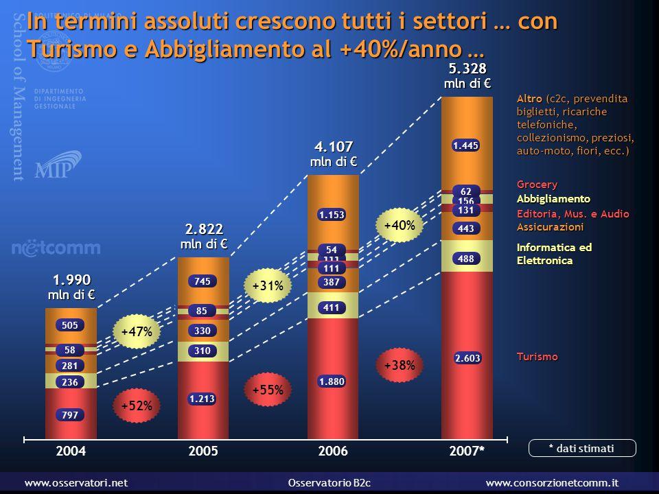 www.osservatori.netOsservatorio B2cwww.consorzionetcomm.it In termini assoluti crescono tutti i settori … con Turismo e Abbigliamento al +40%/anno … e gli altri settori tra il 15 e il 25% all'anno 1.990 mln di € 2004 2.822 mln di € 20052006 4.107 mln di € 5.328 * mln di € 236 281 505 310 330 745 1.153 411 387 111 1.445 488 443 131 797 1.213 1.880 2.603 2007 Abbigliamento TurismoGrocery Editoria, Mus.