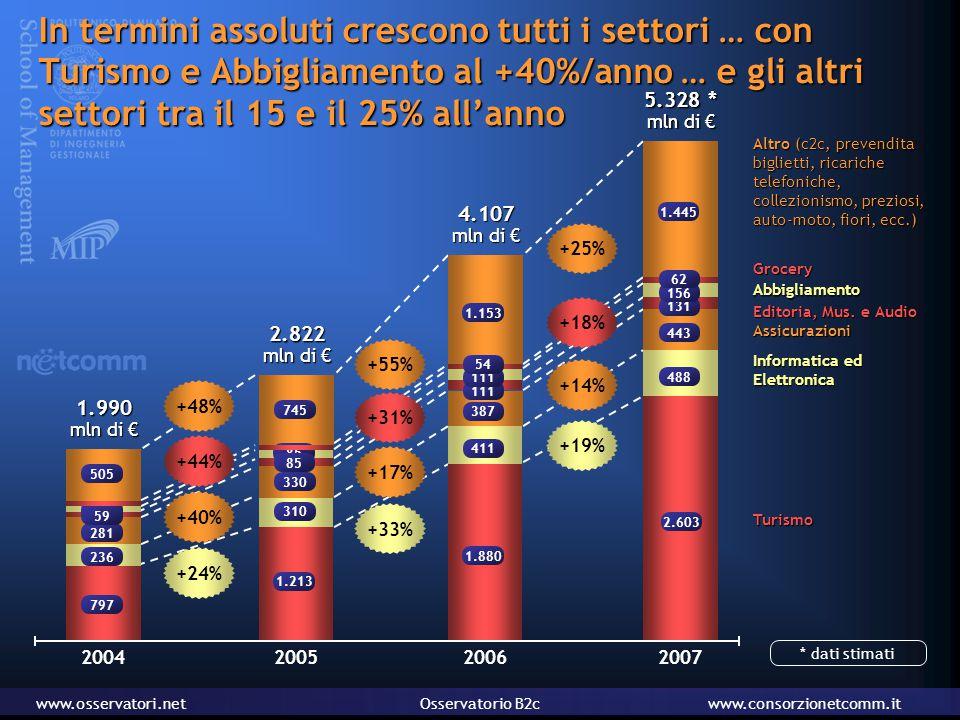 www.osservatori.netOsservatorio B2cwww.consorzionetcomm.it UK1.900 FRANCIA1.100 I driver di mercato: numero di web shopper e spesa media annua Spesa media annua per Webshopper (€/anno) Webshopper (mln) Internet user ITALIA60027 16 29 27 36 9 FRANCIA UK